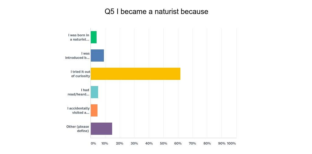 My Naturism - a survey about nudism