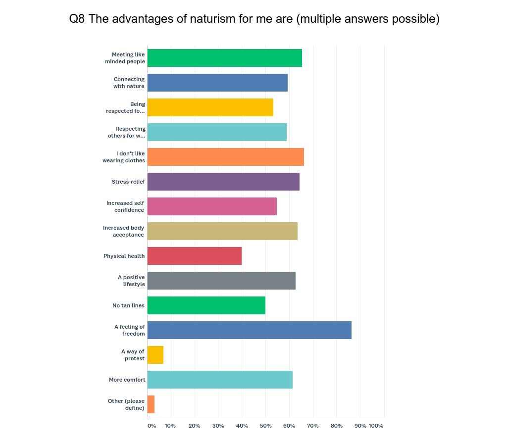 My Naturism - a survey about nudism